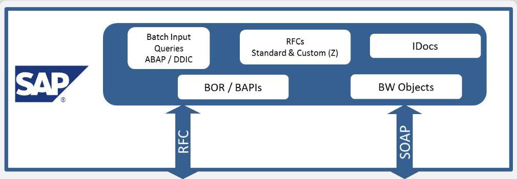 Application C# et SAP .NET Connector