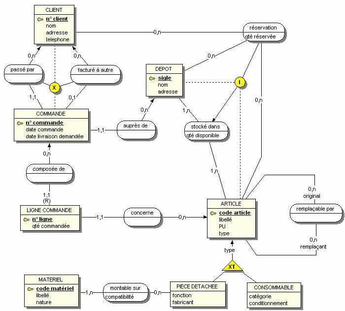 WinDesign pour créer vos MCD et générer vos MLR et diagrammes de classes